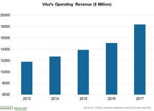 uploads/2018/09/Chart-4-Operating-Revenue-1.png