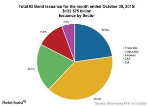 uploads///Total IG Bond Issuance for the month ended October