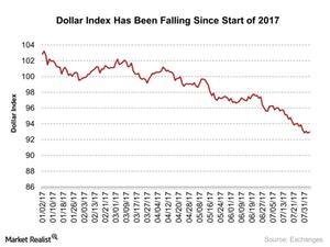 uploads/2017/08/Dollar-Index-Has-Been-Falling-Since-Start-of-2017-2017-08-03-1.jpg