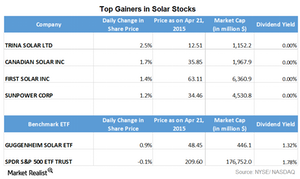 uploads/2015/04/Part-3.1-solar-top-gainers1.png