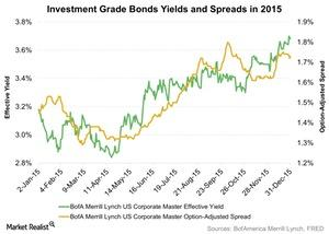 uploads/2016/01/Investment-Grade-Bonds-Yields-and-Spreads-in-2015-2016-01-051.jpg