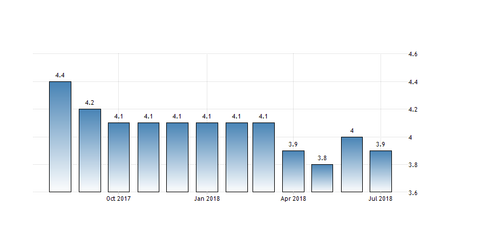 uploads/2018/08/Unemployment.png