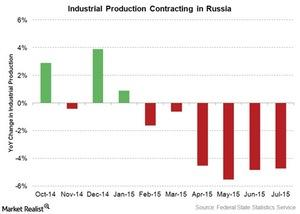 uploads///russia industrial production