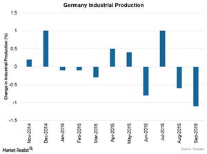uploads/2015/11/German-Industrial-Production1.png