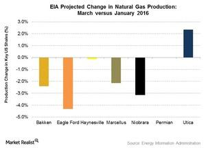 uploads///Gas Projected