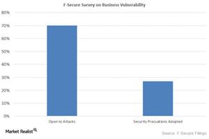 uploads/2015/09/Survey-on-Business-Vulnerablility1.png