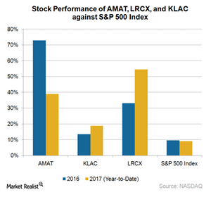 uploads///A_Semiconductors_Industry_SME stock performance