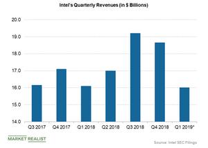 uploads///Intels revenues