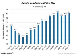 uploads/2017/06/Japans-Manufacturing-PMI-in-May-2017-06-13-1.jpg