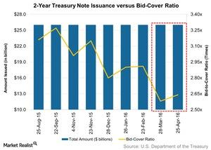 uploads/2016/05/2-Year-Treasury-Note-Issuance-versus-Bid-Cover-Ratio-2016-05-021.jpg