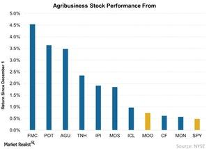 uploads/2017/12/Agribusiness-Stock-Performance-From-2017-12-05-1.jpg