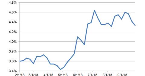 uploads/2013/09/MR-mortgage-rates.png