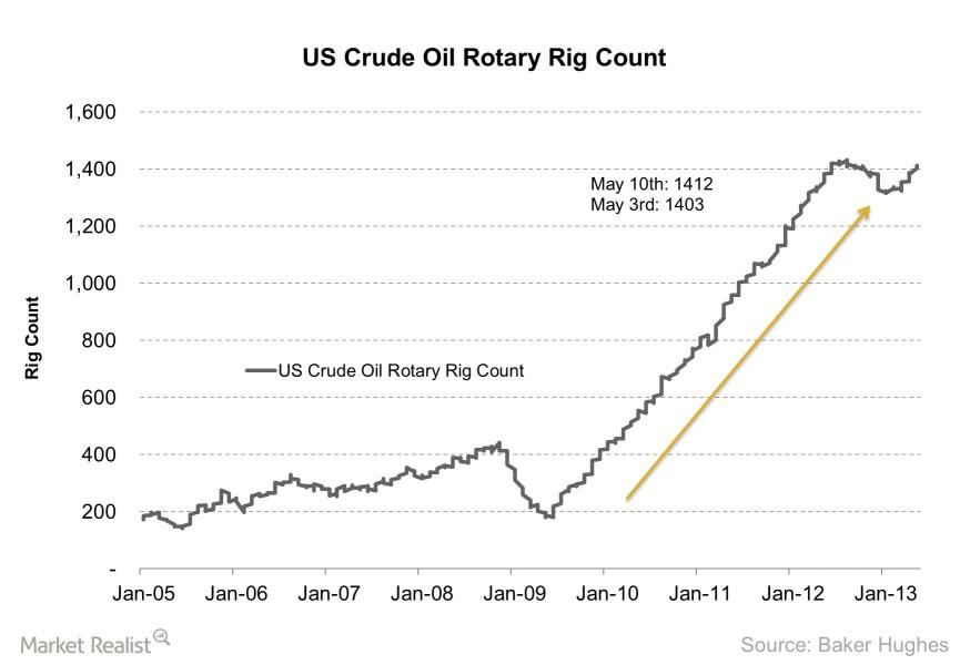 uploads///US Crude Oil Rotary Rig Count    e