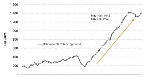 uploads/2013/05/US-Crude-Oil-Rotary-Rig-Count-2013-05-18-e1368945949968.jpg
