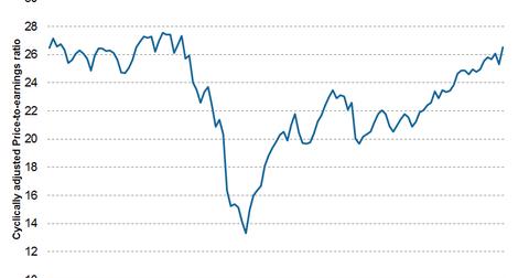 uploads/2014/12/CAPE-ratio.png