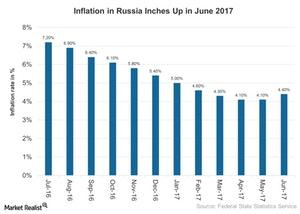 uploads///Inflation in Russia Inches Up in June