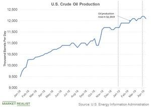 uploads/2019/04/crude-oil-production-1.jpg