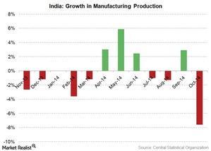 uploads/2015/01/india-manufacturing-production1.jpg