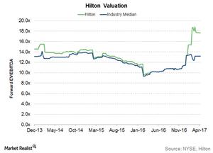 uploads///Hilton valuation