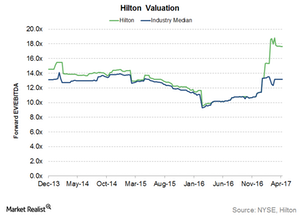 uploads/2017/04/Hilton-valuation-1.png