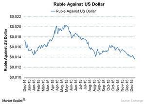 uploads/2016/04/Ruble-Against-US-Dollar-2016-04-111.jpg