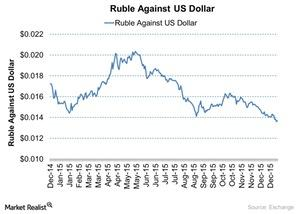 uploads///Ruble Against US Dollar