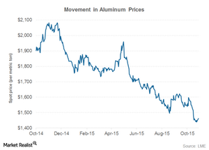 uploads/2015/11/part-2-aluminum-price1.png
