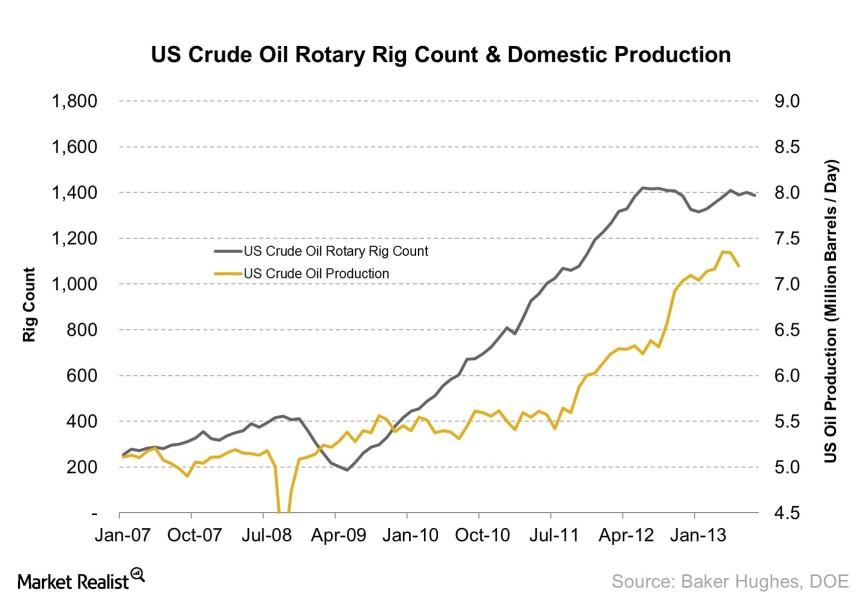 uploads///US Crude Oil Rotary Rig Count Domestic Production    e