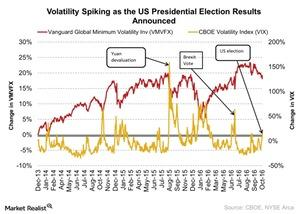 uploads/2016/11/Volatility-Spiking-as-the-US-Presidential-Election-Results-Announced-2016-11-09-1.jpg
