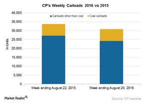 uploads/2016/08/CP-Carloads-4-1.png
