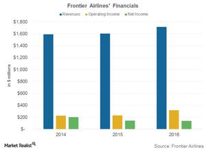 uploads///Frontier airlines financials