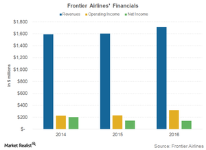 uploads/2017/04/Frontier-airlines-financials-1.png