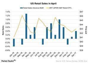 uploads/2017/05/US-Retail-Sales-in-April-2017-05-17-1.jpg