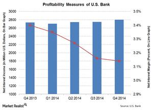 uploads///US Bank Profitability