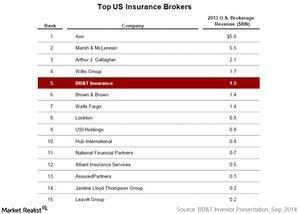 uploads///Top US insurance brokers