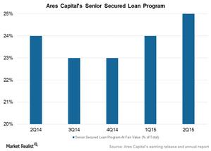 uploads/2015/08/Senior-secured-loan-program1.png
