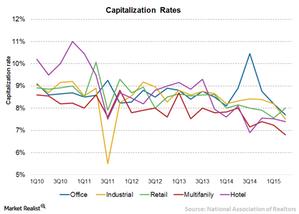 uploads/2015/09/Chart-8-Cap-rates1.png