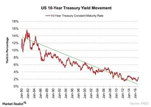 uploads/2017/03/US-10-Year-Treasury-Yield-Movement-2017-03-15-2-1.jpg