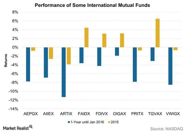 uploads///Performance of Some International Mutual Funds