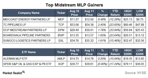 uploads/2015/08/Gainers13.png