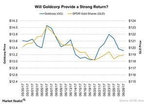 uploads/2017/06/Will-Goldcorp-Provide-a-Strong-Return-2017-06-28-1.jpg