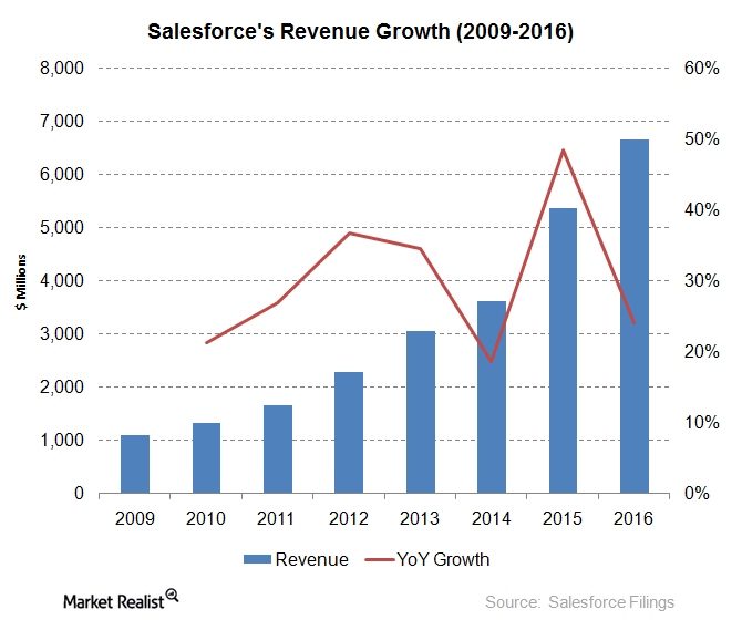 uploads///salesforce revenue growth