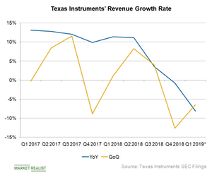 uploads/2019/04/A3_Semiconductors_TXN-rev-growth-Q119-1.png
