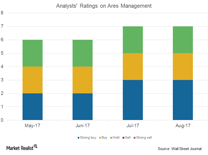 uploads///Analysts rating on ARES