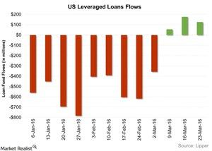 uploads/2016/03/US-Leveraged-Loans-Flows-2016-03-301.jpg