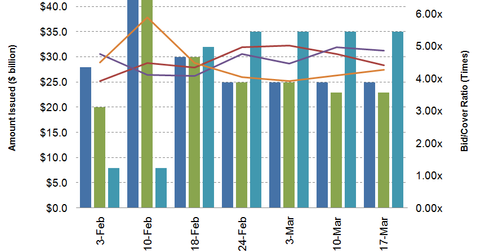 uploads/2014/03/T-bill-issuance.png