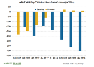 uploads/2019/03/ATT-US-Pay-TV-subscribers-5-1.png