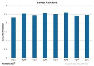 uploads/2017/08/Chart-04-Sandoz-1.jpg