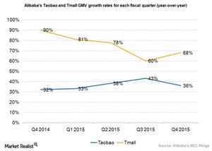 uploads/2015/05/Alibaba-Taobao-and-Tmall-GMV-growth1.png
