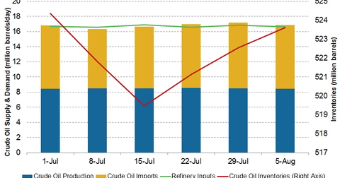 uploads/2016/08/crude-oil-inventory-1.png